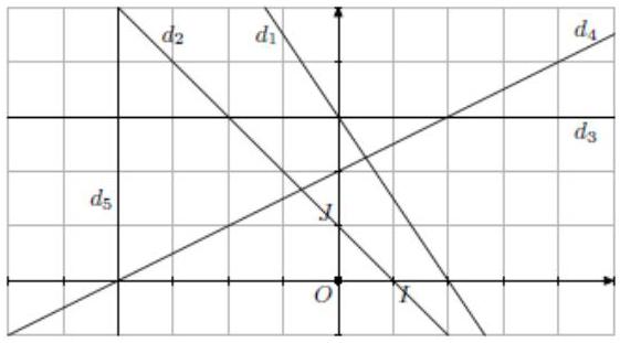 Exercice, équation de droite, signe, coefficient directeur, ordonnée à l'origine, seconde