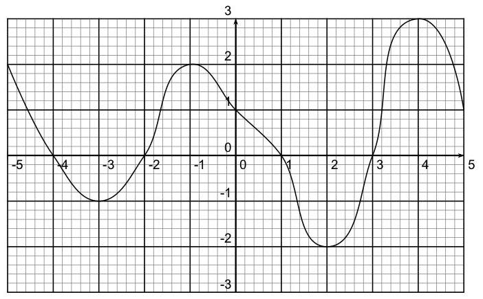 Exercice, fonctions, résolution graphique, équation, inéquation, seconde