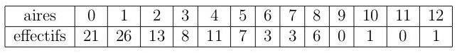 Exercice, statistiques, ECC, diagramme en bâtons, seconde, tableau