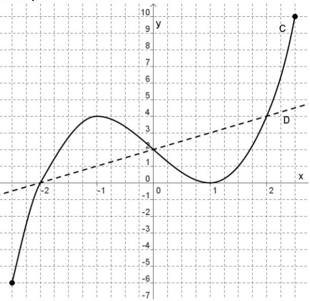Exercice, fonction, résolution graphique, seconde