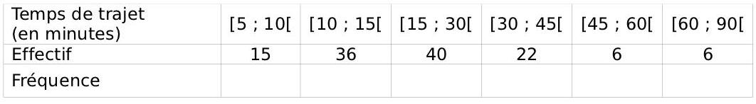 Exercice, statistiques, moyenne, seconde, médiane, quartiles, pourcentages