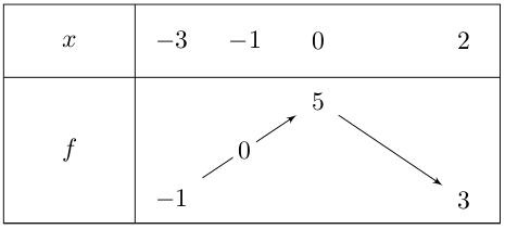 Exercice, variations de fonction, tableau et composition, première
