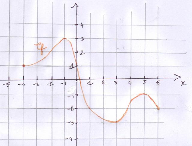 étude de fonction, courbe représentative, graphique, équations