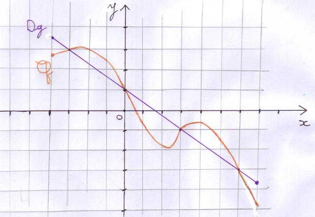 Fonction, équation, inéquation, graphique, affine