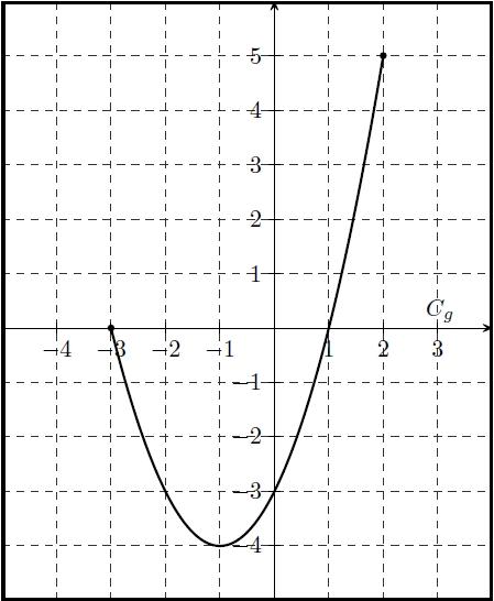Fonction, résolution, graphique, équation