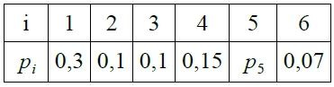 Probabilités, loi de probabilité, égalité et réunion, seconde