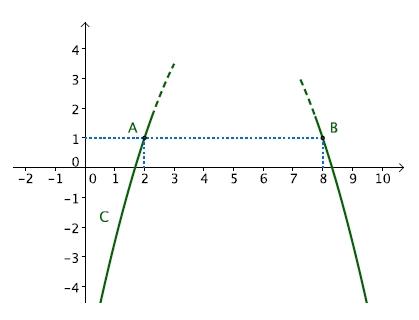 Exercice, sommet, parabole, seconde, second degré, abscisses de points