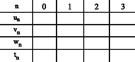 Suites, calculs de limites de suites explicites, terminale