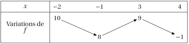 Exercice, fonction, tableau de variation, seconde