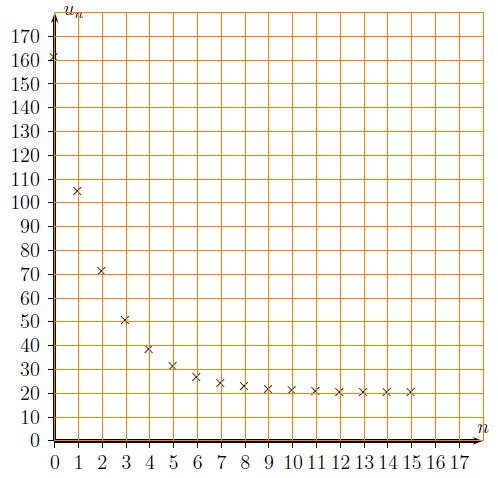 Algorithme, terminale, conjecturer, suite