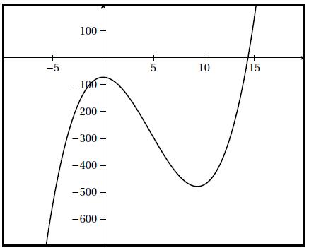 Fonctions, polynôme, conjecture, tangente, terminale