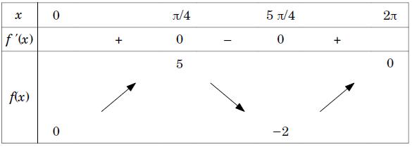 Exercice, fonction, équation, continuité