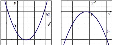 Fonction, second degré, delta, parabole