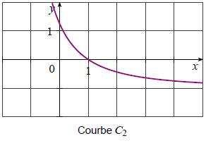 Exercice, dérivée, fonction rationnelle,  première, tableau de signe, quotient
