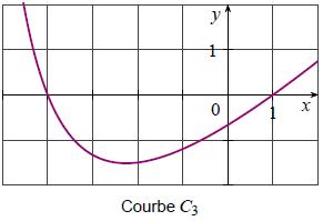 Exercice, dérivée, fonction rationnelle,  courbe, tableaux