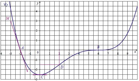 Dérivation, fonction, tangente parallèle, axe abscisses, première