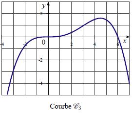 Dérivation, fonction, courbe, première, axe des abscisses