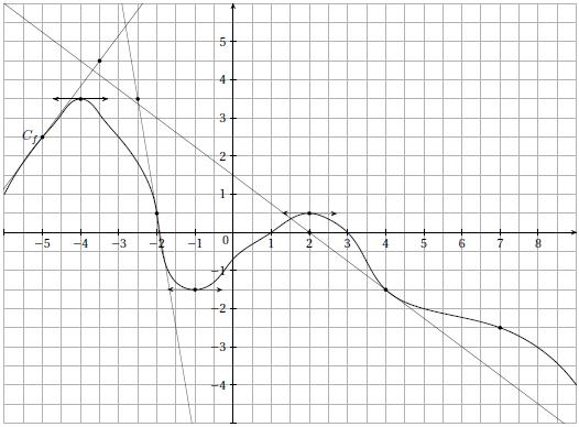 Exercice, dérivabilité, pente de tangente, racine, rationnelle, courbe, première