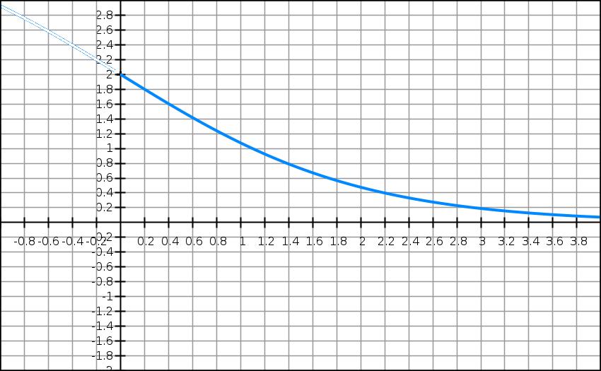 Exponentielle, fonction, variation, limite, courbe, terminale