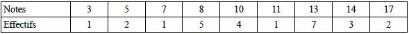 Exercice, premier et troisième quartile, statistiques, moyenne, médiane, seconde