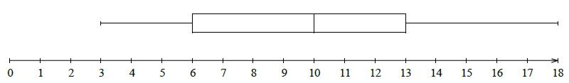 Exercice, statistique, médiane, quartiles, étendue, inter-quartile, polygone, seconde