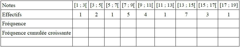 Exercice, fréquences cumulées croissantes, statistiques, quartiles, seconde