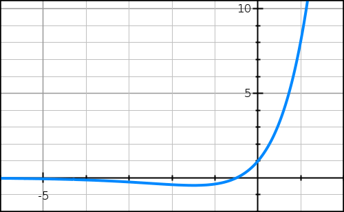 Exercice, exponentielle, signe, variation, convexite, terminale