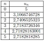 Exercice, logarithme, suite, algorithme, tableau de valeurs