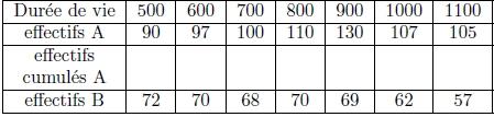 Exercice, statistiques, moyenne, écart-type, effectifs, médiane, première