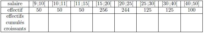 Statistiques, quartiles, diagramme en boîte, écart, première, tableau, inter-quartile