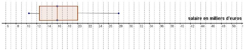 Statistiques, quartiles, diagramme en boîte, écart inter-quartile