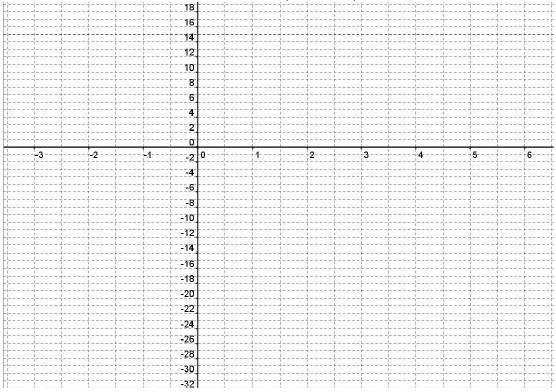 Second degré, forme canonique, variation, repère