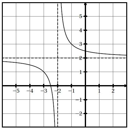 Exercice, fonction homographique, seconde, quotient, variation, droite, intersection