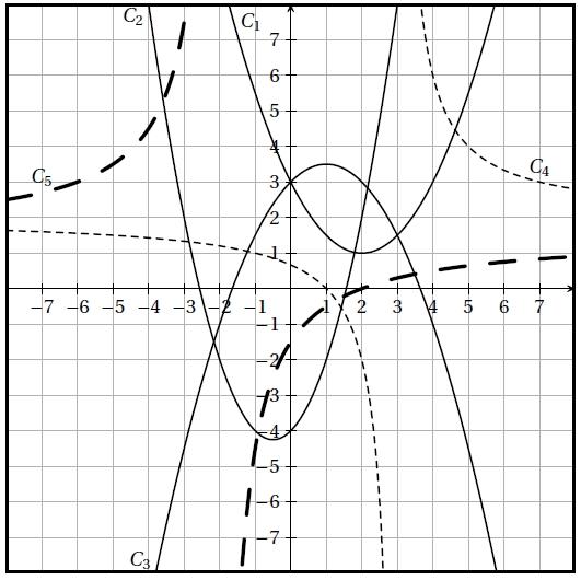 Inéquation, quotient, fonction, second degré, courbes, inéquations, seconde