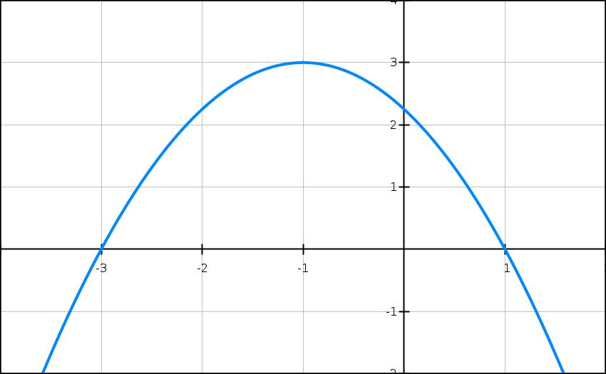 Second degré, dérivée, équation, graphique, polynôme, terminale