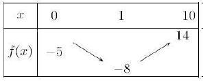 Continuité, dérivation, variation, solution unique, terminale