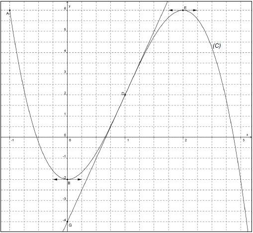 Continuité, fonction, variation, courbe, tangente, terminale