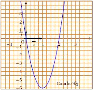 Continuité, fonction, variation, courbe, tangente, terminale, dérivée