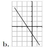 Second degré, dérivée, équation, terminale