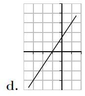 Second degré, dérivée, équation, graphique