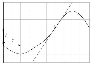 Exercice, fonction, dérivée, courbe représentative, terminale