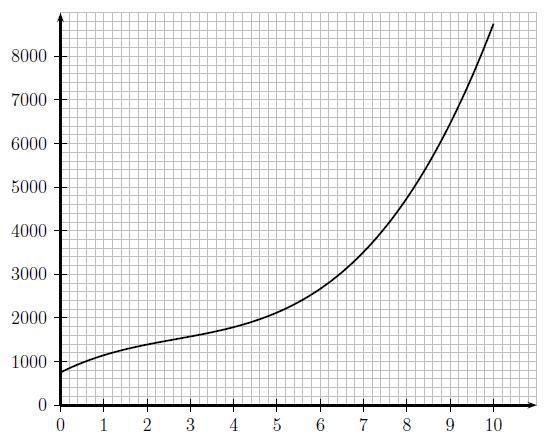 Exercice, bénéfice, polynôme, rationnelle, fonction, variation, coût, coût moyen, maths