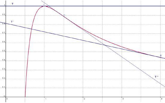 Point inflexion, tangente, graphique, fonction, variation