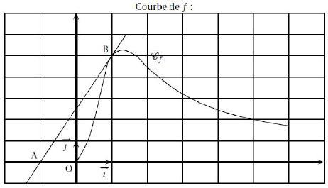 Lecture graphique, nombre dérivé, terminale