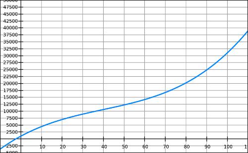 Fonction polynôme, troisième degré, exercice, convexité, terminale, coût