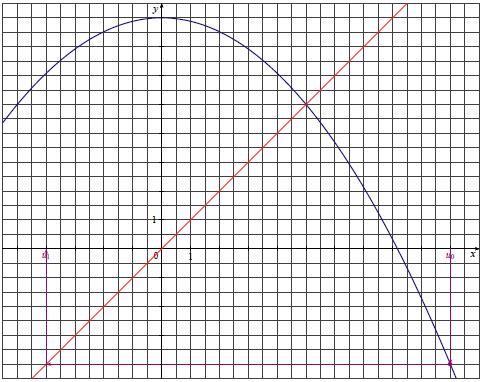 Suites, calculs, fonction, tracer termes sur graphique, première