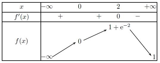 Primitives, intégrales, variation, inégalité, limite, terminale