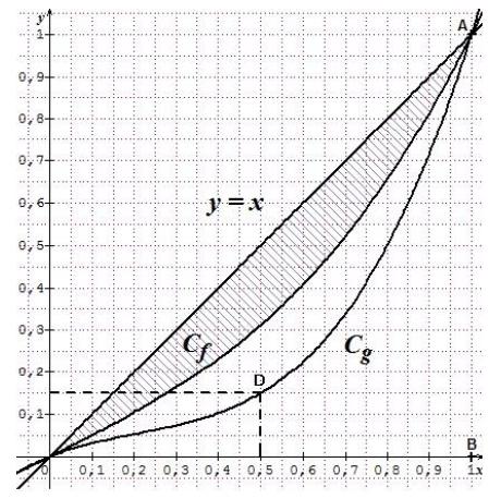 Primitives, aires, exercice corrigé, courbe de Lorenz, intégrales, aire, fonctions, terminale, richesses