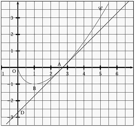 Exercice, primitive, graphique, fonction, dérivées, aire, terminale