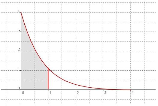 Primitives, exponentielle, aire, intégrale, encadrer, terminale
